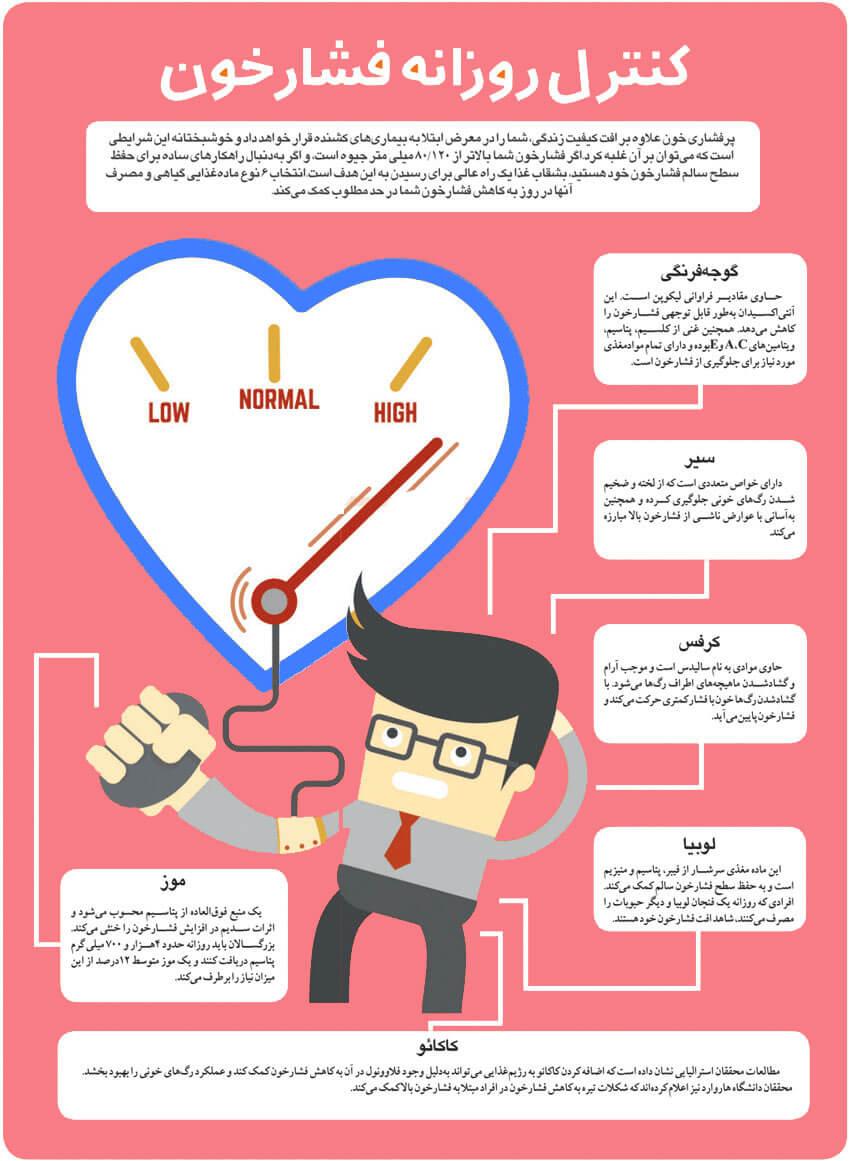blood pressure0 - فشار خون چیست